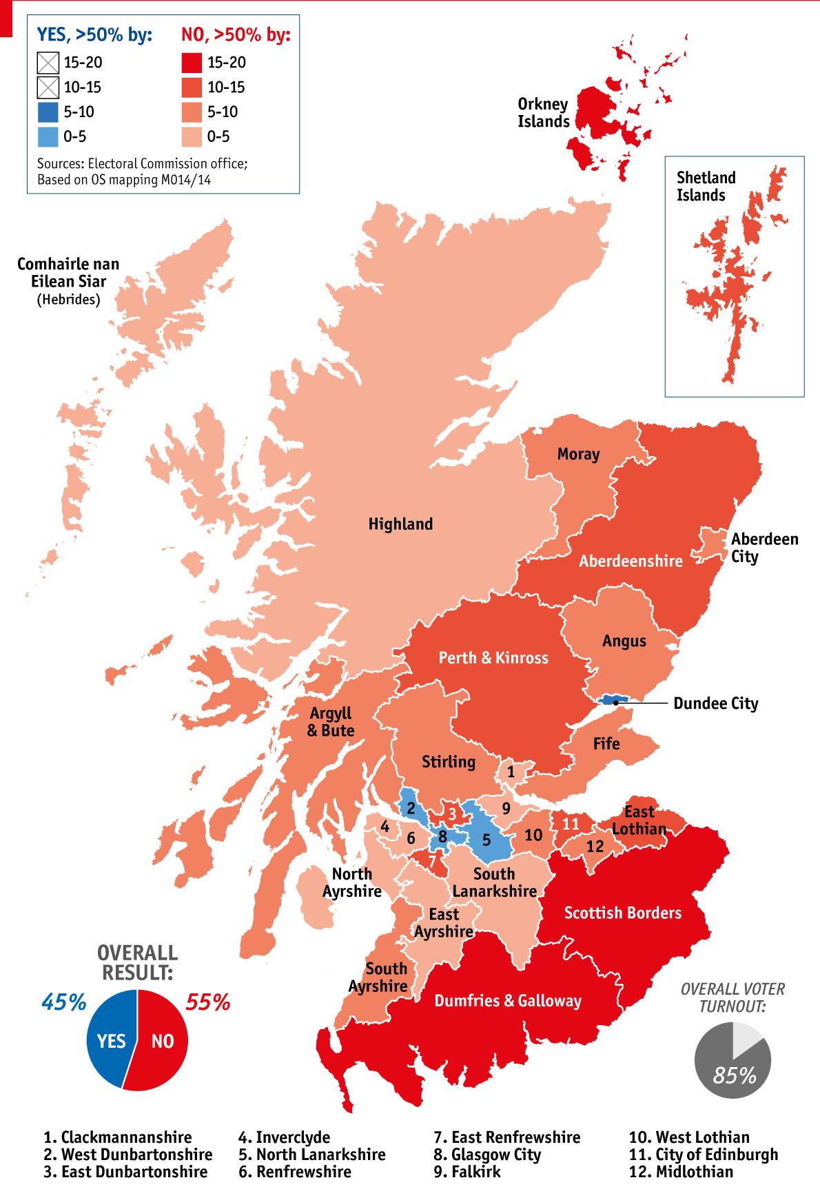 The Scottish vote